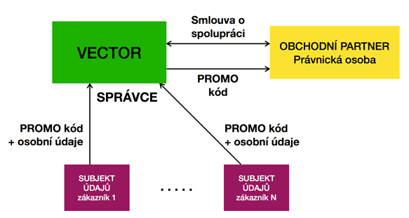 GDPR vzah VECTOR Certifikace a účastníci zkoušek