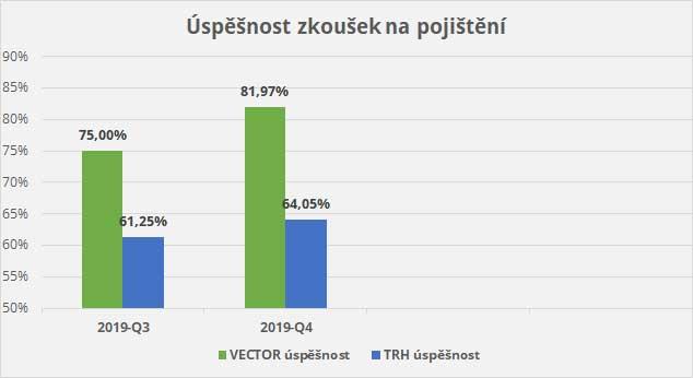 úspěšnost otázek na pojištění VECTOR Certifikace, data podle České národní banky