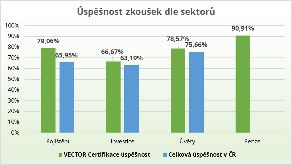 Vyhodnocení úspěšnosti odborných zkoušek za 4. kvartál 2020