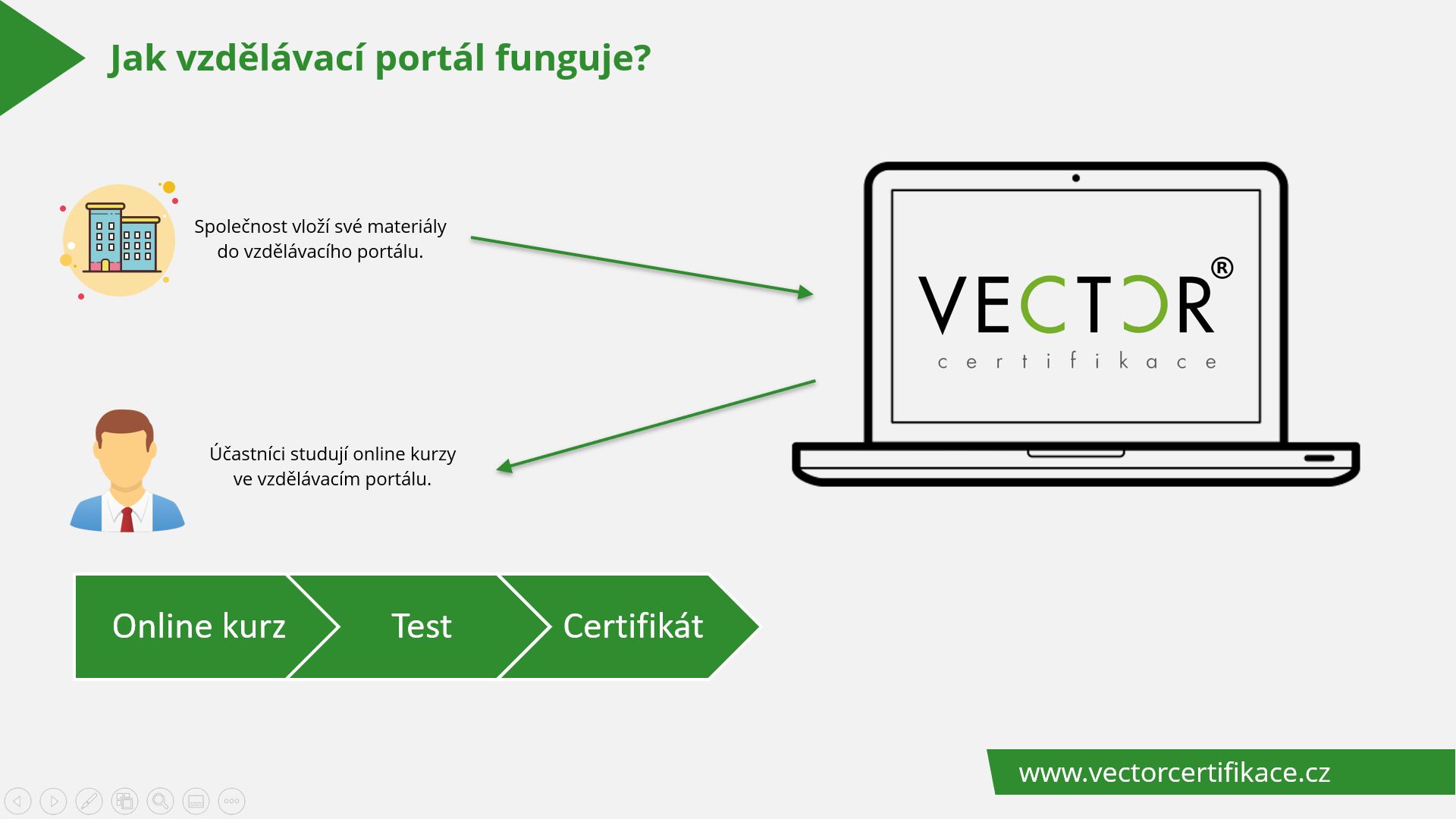 vzdelavaci-portal-proces